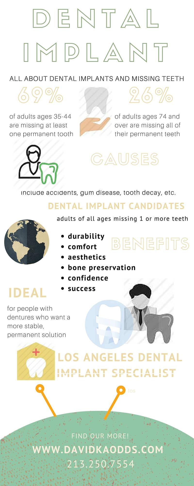 dental implant information